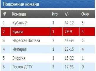 """Таганрогская """"Булава"""" начала сезон с победы над питерцами, фото-1"""