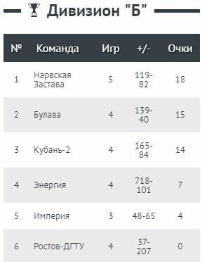 Таганрогская «Булава» разгромила в Пензе «Империю», фото-1