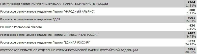 Таганрожцы на выборах проголосовали за кандидатов от КПРФ, фото-1