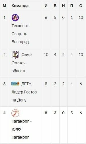 Таганрогские гандболисты дважды проиграли в Омске местному СКИФу, фото-1