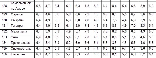 Таганрог стал одним из аутсайдеров в рейтинге качества жизни, фото-2