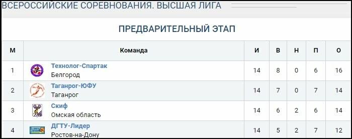 «Таганрог-ЮФУ» разделил очки с «ДГТУ-Лидером», фото-1