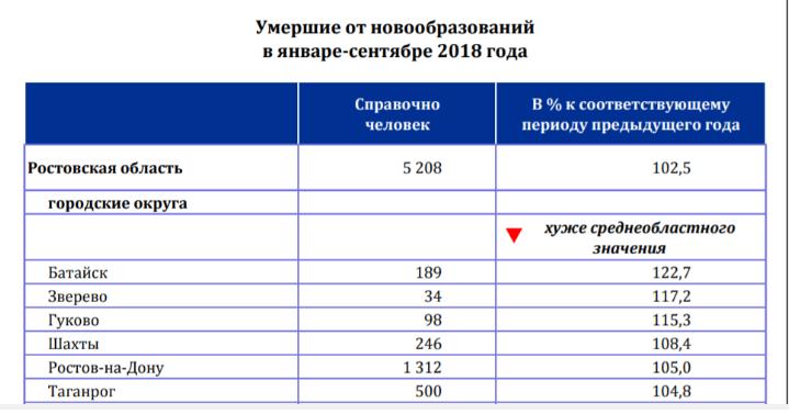 В 2018 году в Таганроге выросла смертность от рака, фото-1