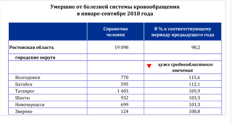 В 2018 году в Таганроге выросла смертность от рака, фото-3