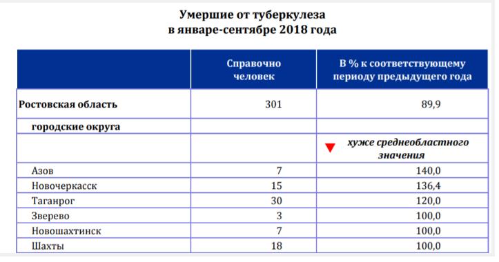 В 2018 году в Таганроге выросла смертность от рака, фото-2