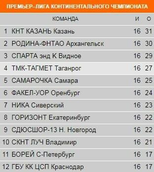 Таганрогская теннисистка завоевала три медали лично-командного чемпионата России, фото-1