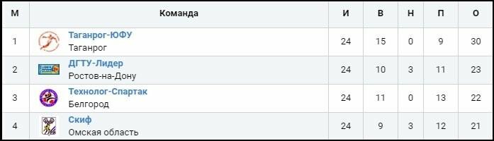«Таганрог-ЮФУ» обменялся победами с ростовским «ДГТУ-Лидером», фото-1